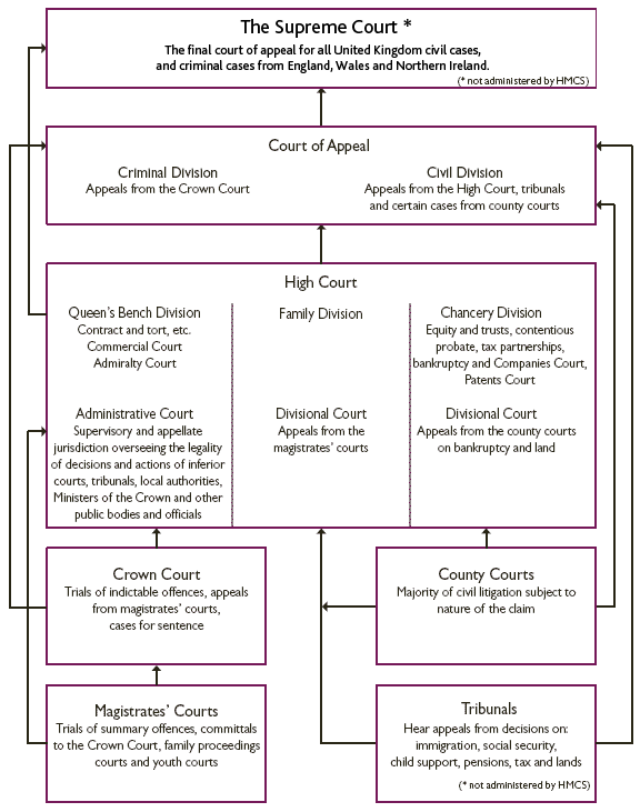 Uk Court Structure  Justcite Knowledge Base Structure Of The Uk Court System